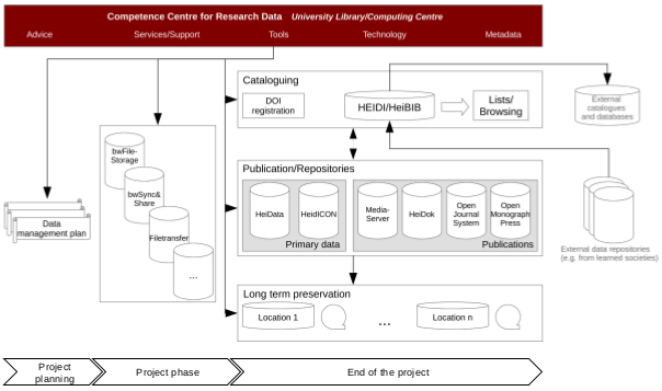 Workflow research data management