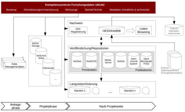 Workflow Forschungsdatenmanagement